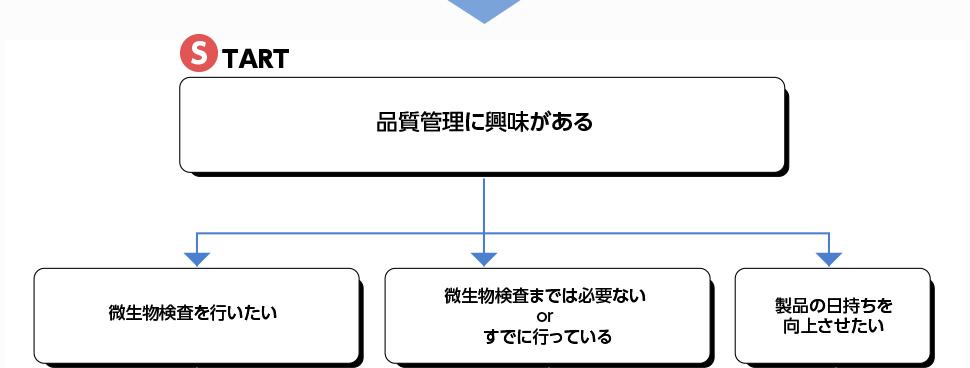 おすすめ商品サーチ グラフ1