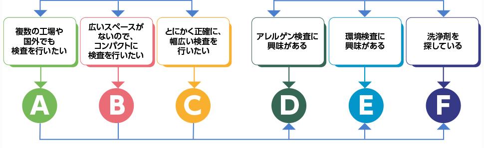おすすめ商品サーチ グラフ7